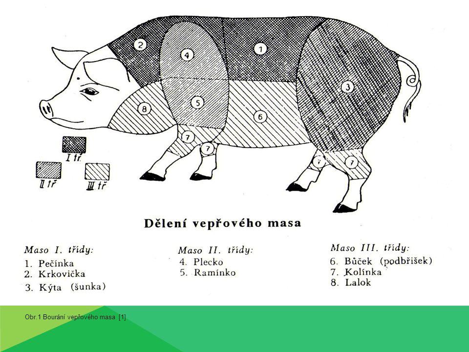 Obr.1 Bourání vepřového masa [1]
